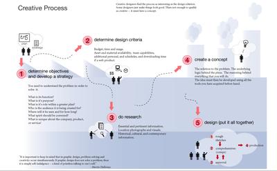 Creative_process_1