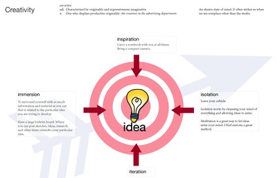 Creative_process_2